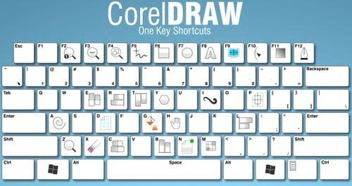 Các phím tắt Corel 2019 sẽ giúp bạn thao tác nhanh