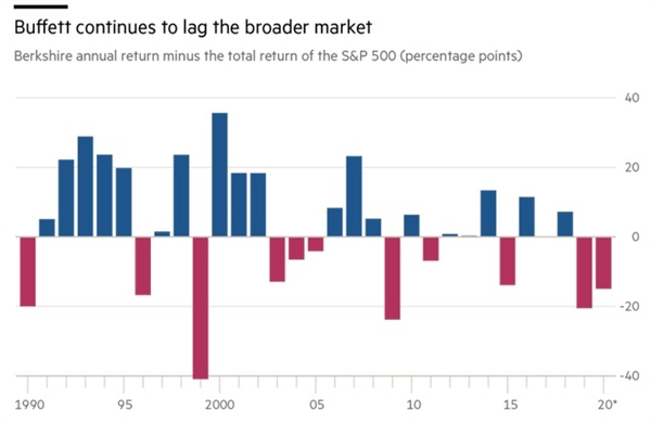 Là huyền thoại đầu tư, tỷ phú Warren Buffett hiện giờ ra sao?